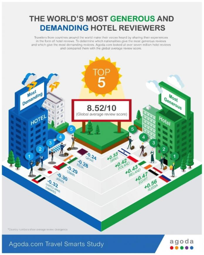 Agoda Review graphic